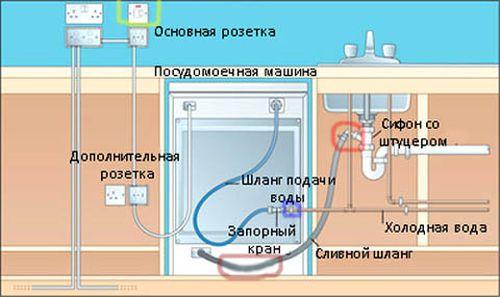 kak_vklyuchit_posudomoechnuyu_mashinu_4