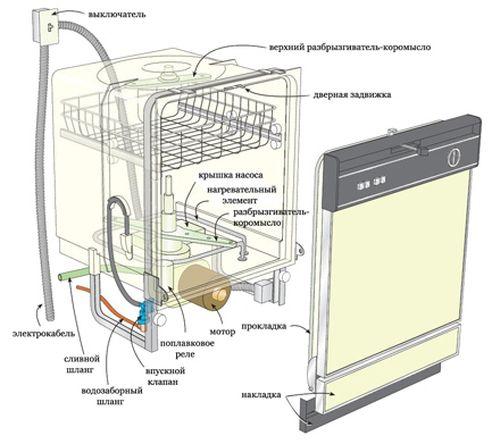 Как сделать посудомоечную машину своими руками