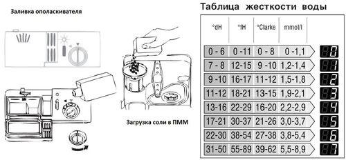 zhestkost_vody_dlya_posudomoechnoj_mashiny_2