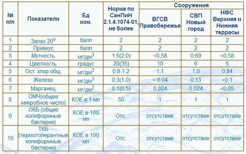 zhestkost_vody_dlya_posudomoechnoj_mashiny_3