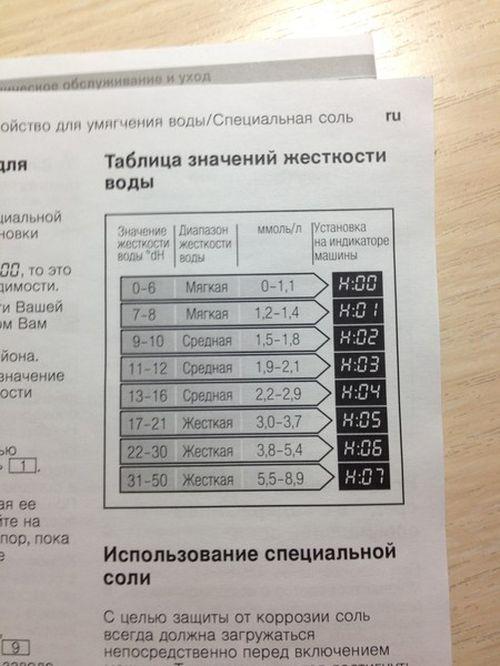zhestkost_vody_dlya_posudomoechnoj_mashiny_4
