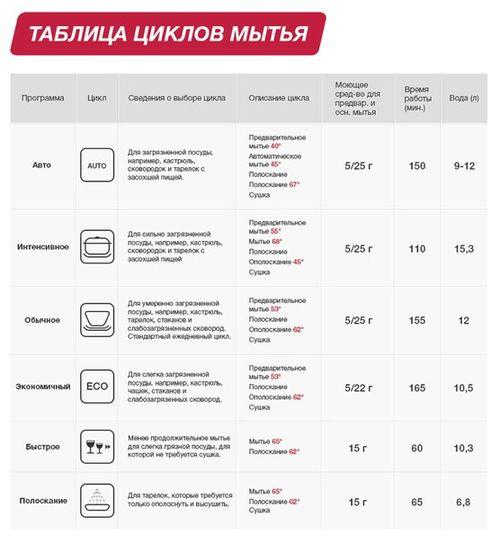 oboznacheniya_na_posudomoechnoj_mashine_2