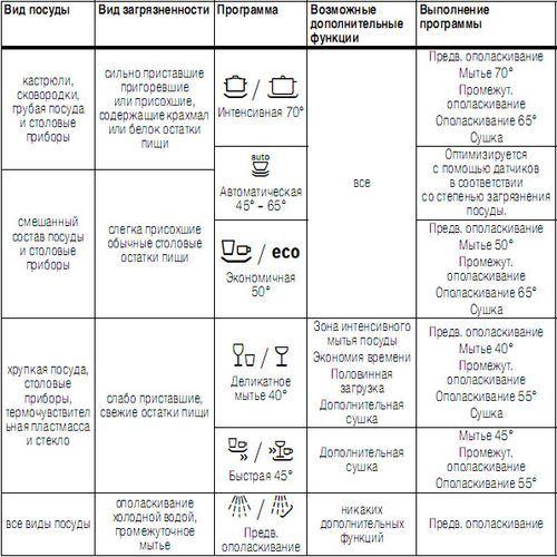 Инструкция По Эксплуатации Посудомойки Аристон - фото 2