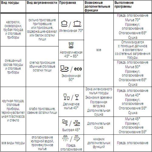 инструкция посудомоечной машины bosch srv55to3eu