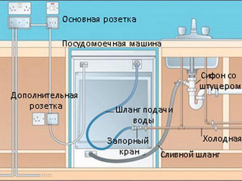 Подключение посудомойки своими руками 31