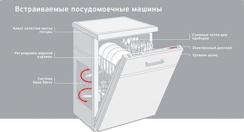 vysotа-posudomoechnoj-mashiny_5