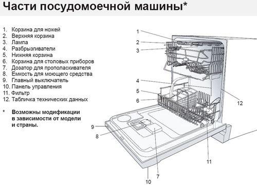 vse_pro_elementy_upravleniya_posudomoechnoj_mashinoj_6