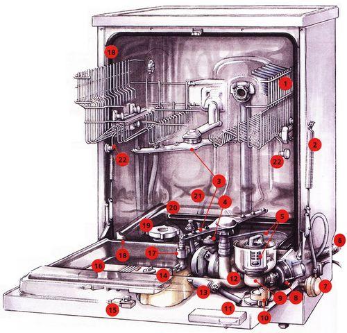 Замена посудомоечной машины своими руками