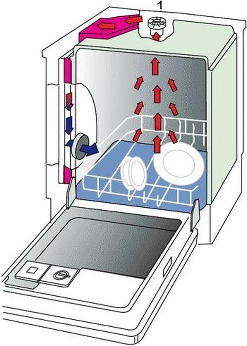 где находится теплообменник на скания 124