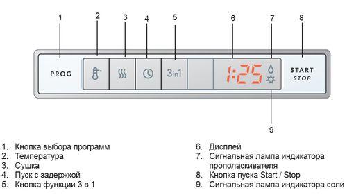 indikatory-posudomoechnoj-mashiny_6