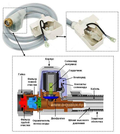 Фильтр выпускающего клапана