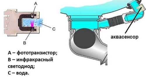 Как выглядит аквасенсор