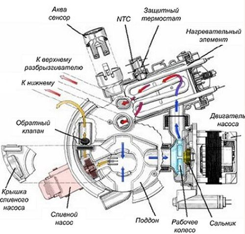 Схема внутренних деталей