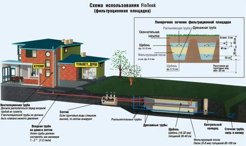 Устройство канализационного септика