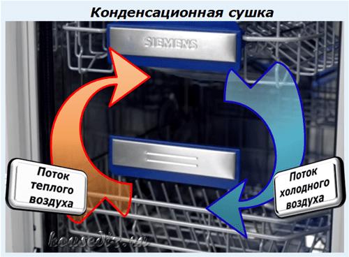 Система конденсационной сушки