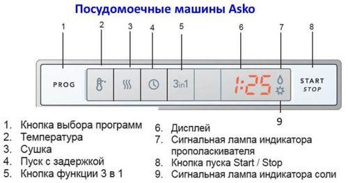 Панель управления на посудомоечной